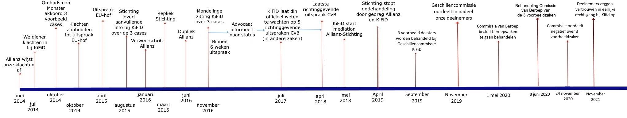 Tijdlijn van onze procedure bij het KiFiD